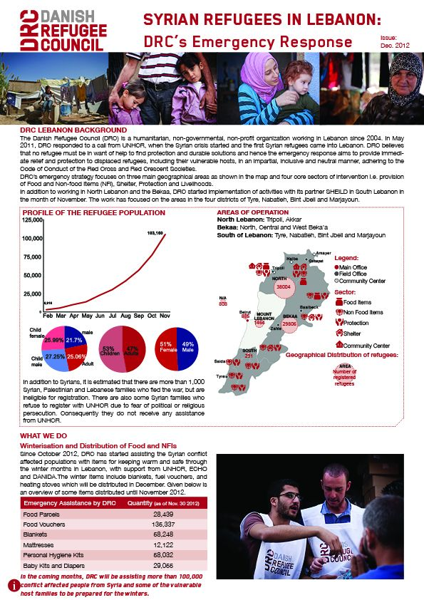 Syrian Refugees In Lebanon: Drc'S Emergency Response (Dec. 2012)